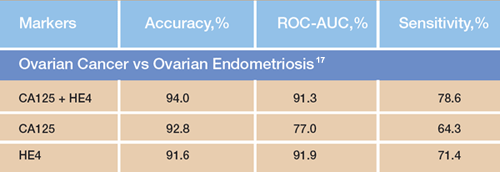 Ovarian Cancer vs Ovarian Endometriosis